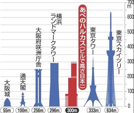 日本第一高的無敵美景!阿倍野展望台讓你將整個大阪盡收眼底