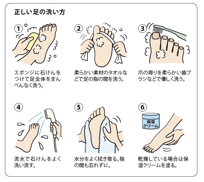 a7766447a3d 用有殺菌效果的洗劑清潔雙腳